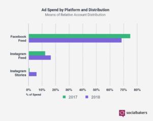 Social-Bakers-Instagram-Advertising-Spend