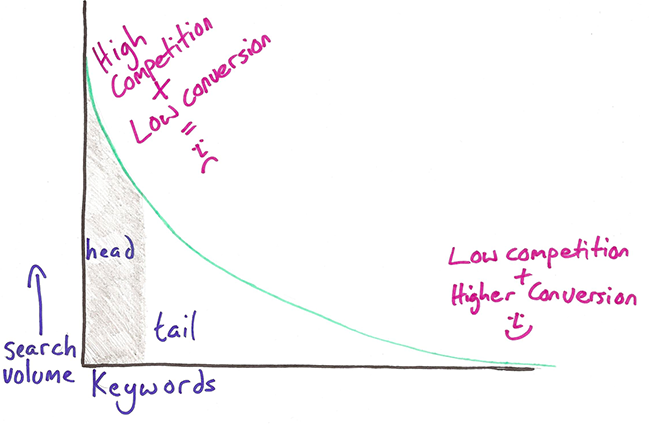 visual description of long tail keywords