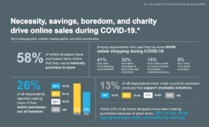 necessity, savings, boredom and chrity drive online sales during COVID-19