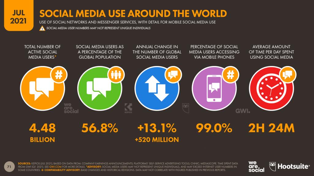 social media users around the world
